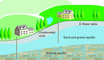 The Water Table Is The Top Of The Groundwater. It Is The Boundary Between  The Saturated Zone Below The Water Table And The Unsaturated Zone Above The  Water ...