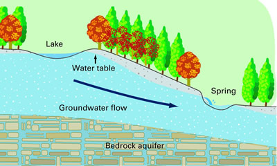 An Aquifer Is An Area Of Underground Soil Or Rock That Is Filled With Water.  An Aquifer Can Supply Water To A Drinking Water Well.